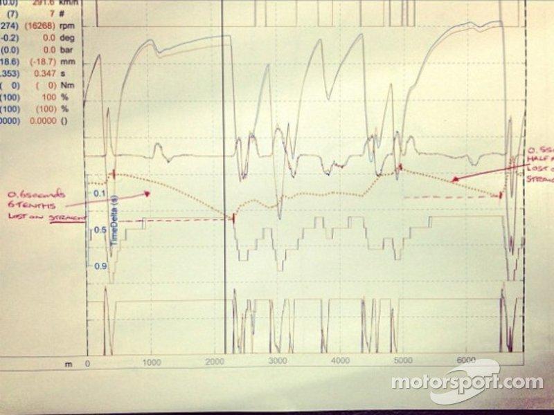 Lewis Hamilton Tweets Picture of his Telemetry