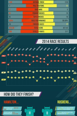 Lewis Hamilton vs. Nico Rosberg Infographic